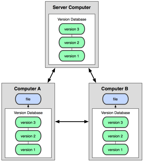 distributed-version-control-system