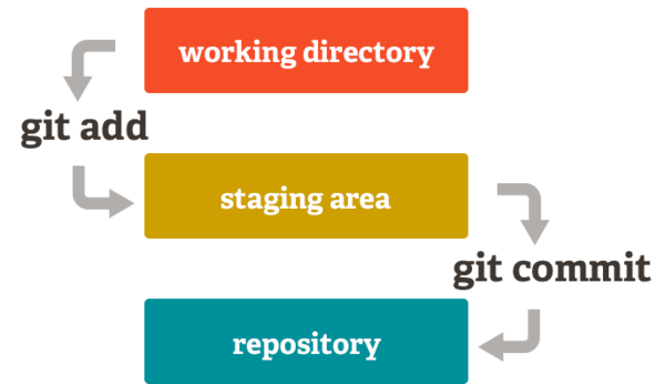 git-local-operation-another