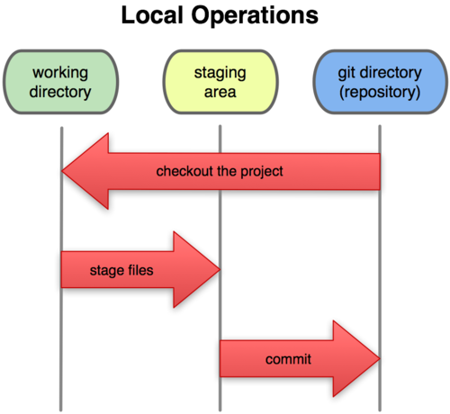 git-local-operation